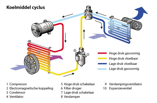 Koelmiddel cyclus